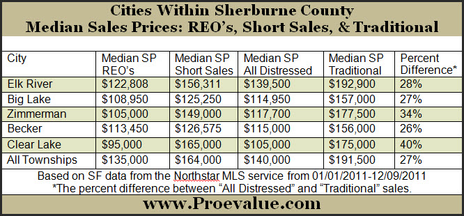 Comparison of Median Sales Prices for Foreclosures